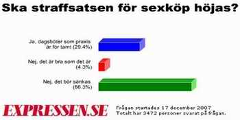 Expressen survey results graphic
